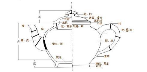 Yixing kanna anatómia I. – A jó agyagkanna ismérvei
